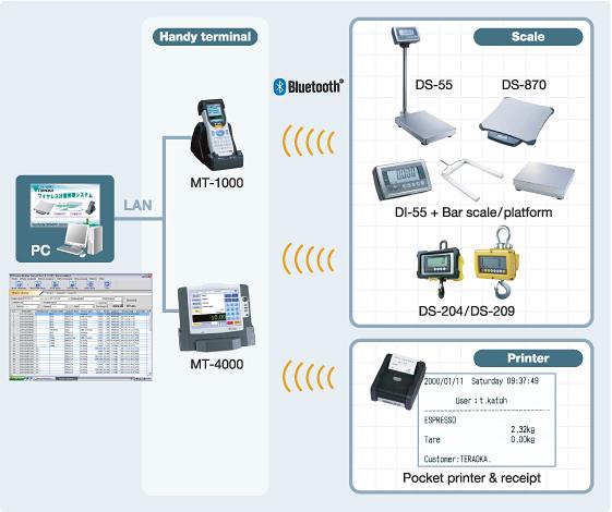 wirelessweigh
